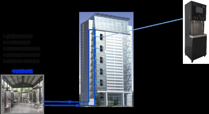 辦公樓直飲水建設模式.png